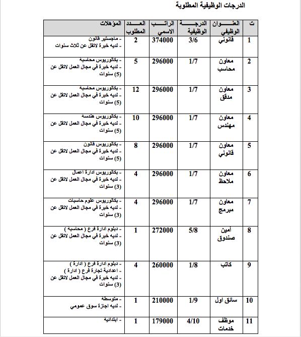 عاجل : تعيينات في مكتب المفتش العام امانة بغداد 0210