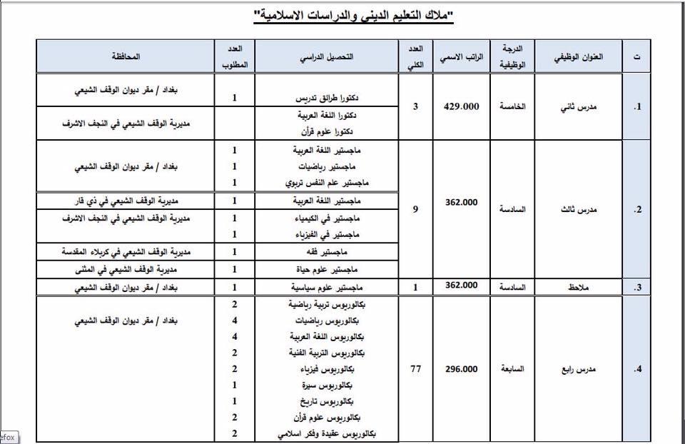 عاجل : ديوان الوقف الشيعي يعلن فتح باب التعيين لأشغال الوظائف الشاغرة 1011