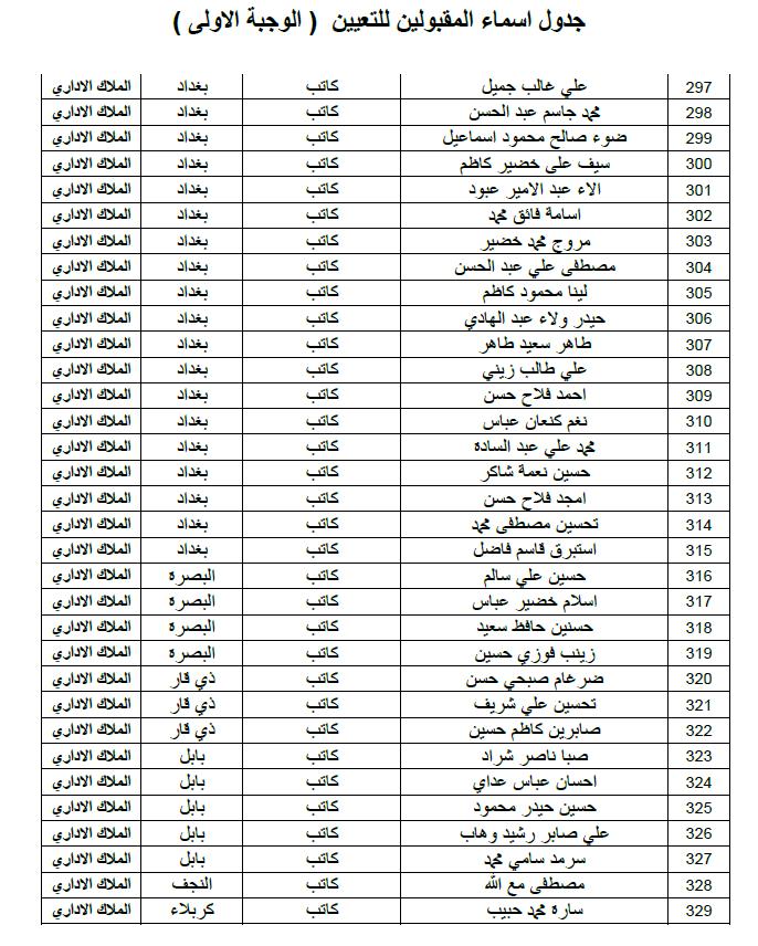 ديوان الوقف الشيعي اسماء التعيينات الملاك الاداري الوجبة الاولى 2019 1011
