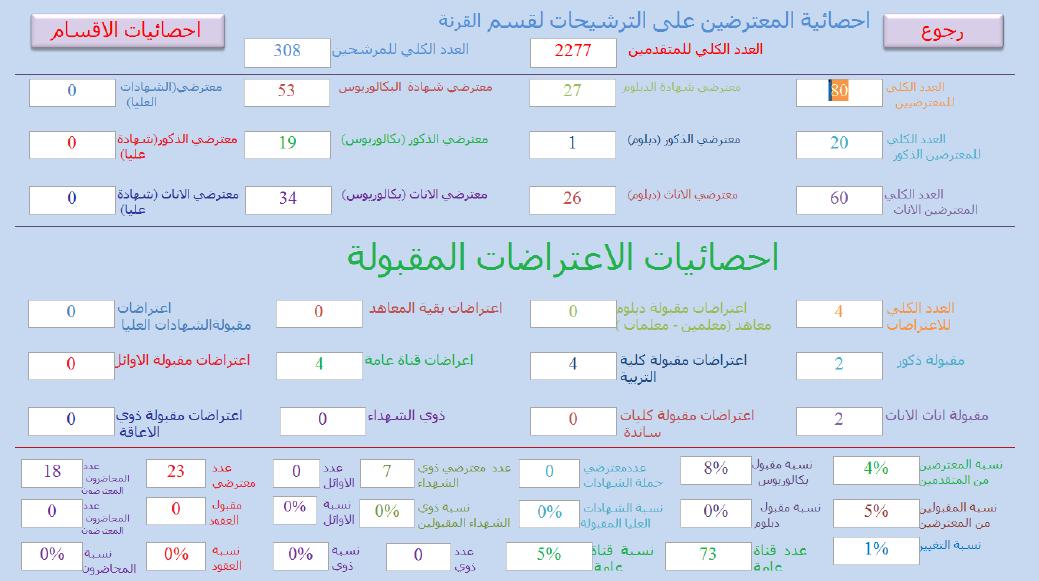 احصائيات الاعتراضات المقبولة التقديم على قسم البصرة القرنة 2019 1012