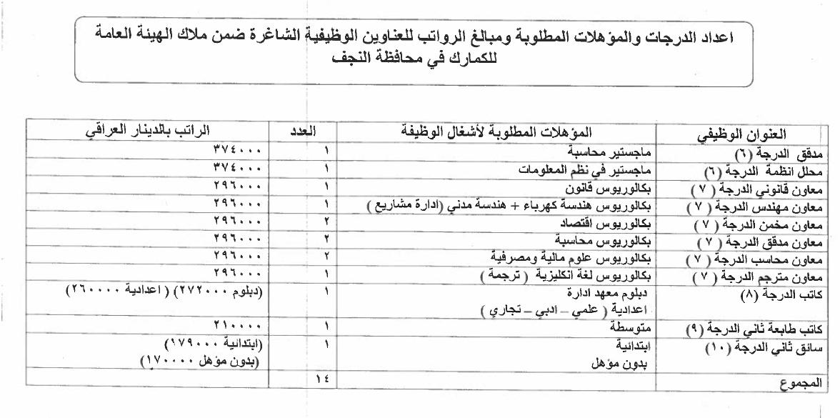 ما هي التعيينات المفتوحة حاليا في العراق الدرجات الوظيفية للكمارك 1014