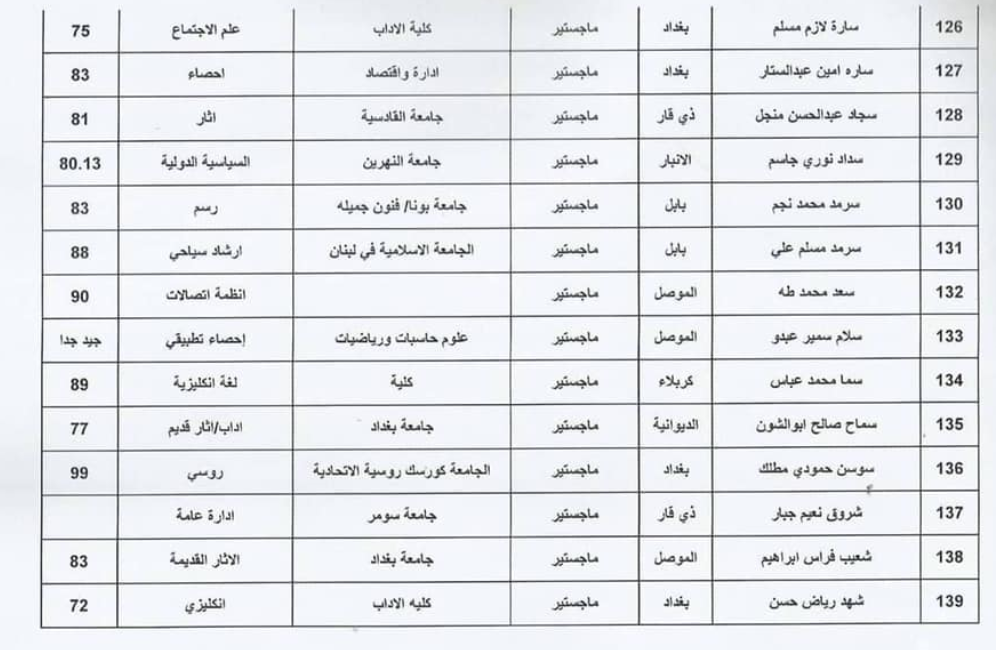 اسماء المقبولين في تعيينات وزارة الثقافة العراقية 2020  حملة الشهادات 1015