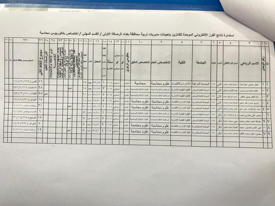 نتائج تعيينات تربية الرصافة الاولى القسم المهني الأول 2020  1022