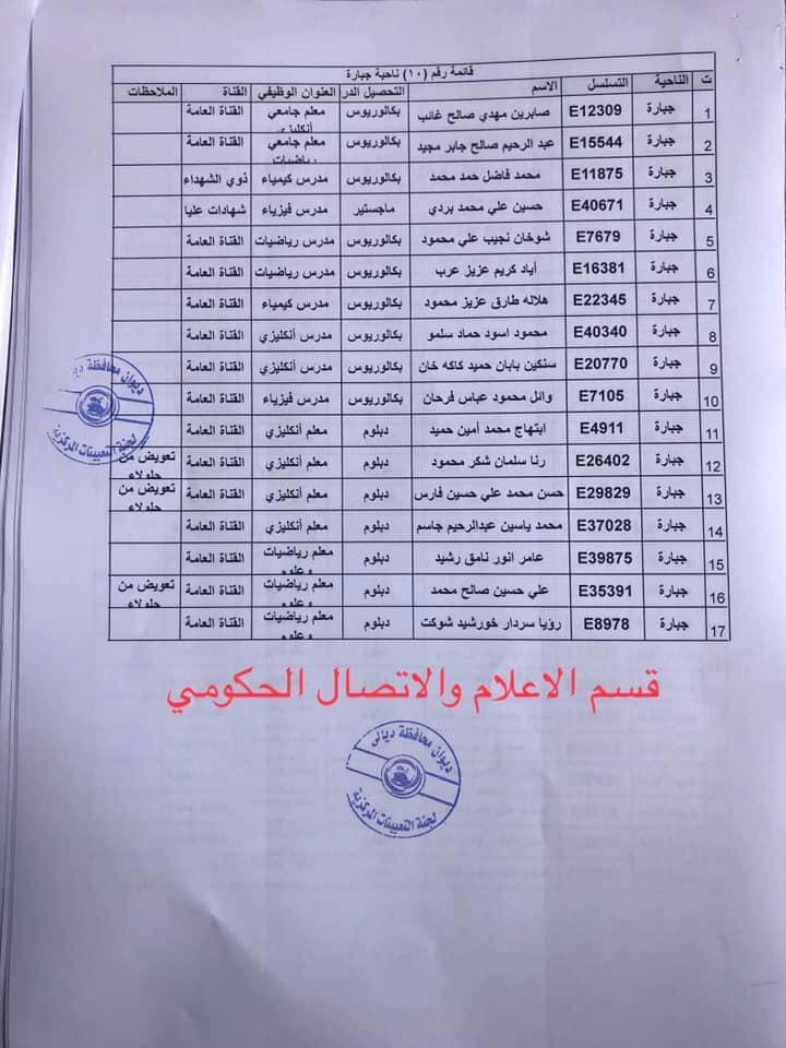 650 من اسماء المقبولين في مديرية تربية ديالى 2020  1026
