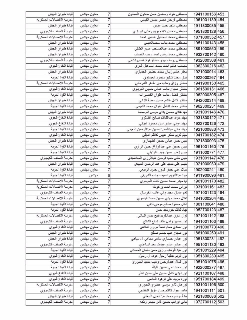 مبرووك وزارة الدفاع تعلن عن أسماء (الوجبة الثانية) من الموظفين المعينين  1038