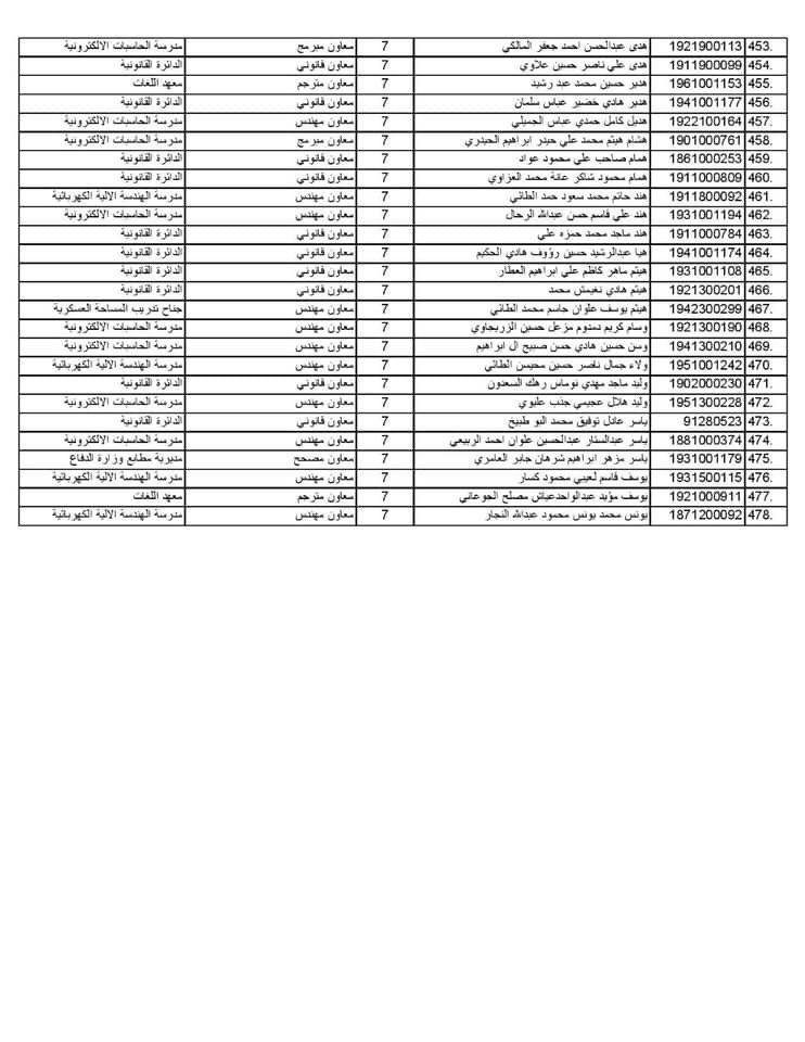 مبرووك وزارة الدفاع تنشر قائمة بأسماء الموظفين المعينين(الوجبة 3) 2020 1039