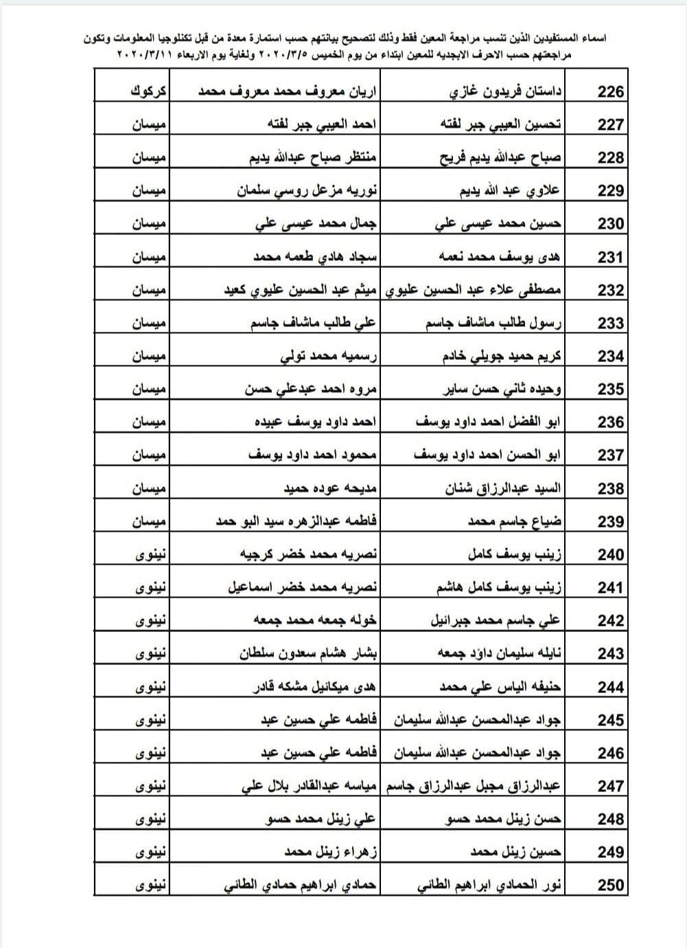 اسماء المقبولين في راتب المعين المتفرغ 2020 مواعيد الحضور 1043