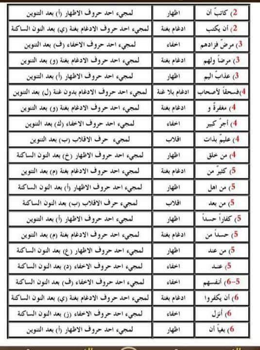 اسئلة تم تكرارها في السنوات السابقة للتربية الإسلامية السادس الإعدادي 110