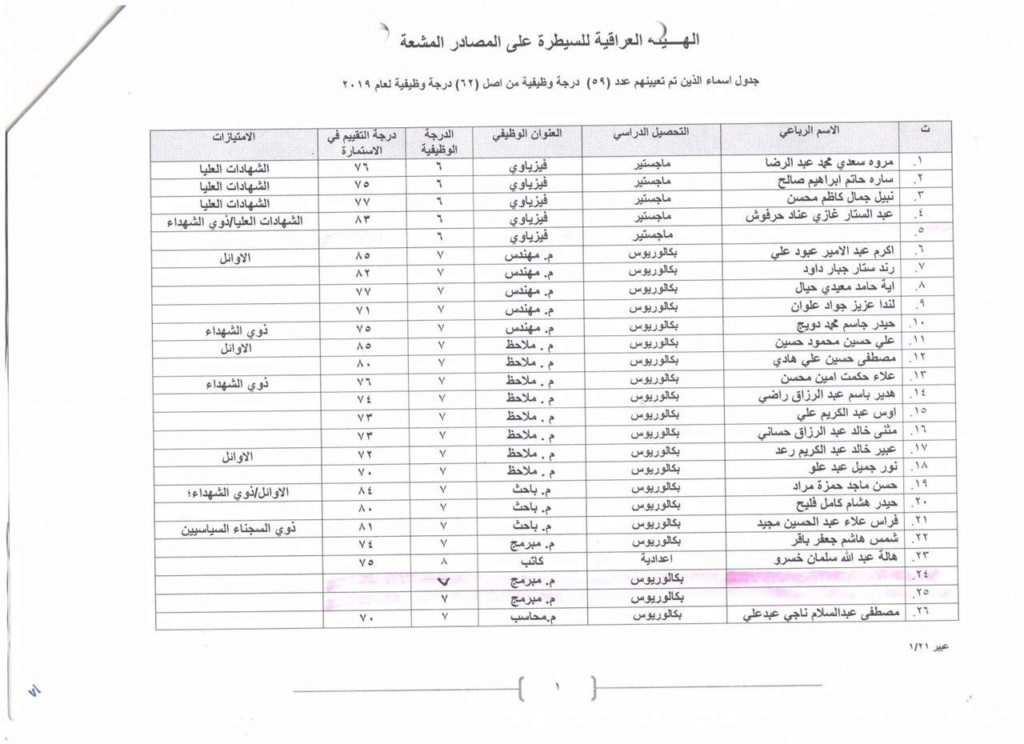 عاجل نشر أسماء المقبولين في الهيئة العراقية للسيطرة على المصادر المشعة  1104