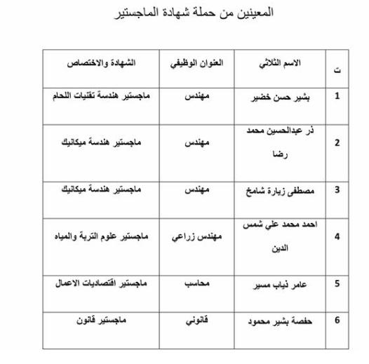 اسماء تعيينات وزارة الموارد المائية 2020  دائرة تنفيذ اعمال كري الانهر 11110