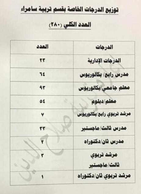 توزيع الدرجات الوظيفية لتربية سامراء 2019 1114