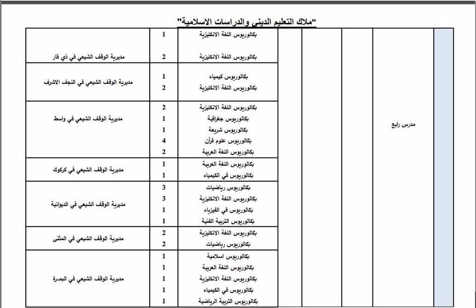 عاجل : ديوان الوقف الشيعي يعلن فتح باب التعيين لأشغال الوظائف الشاغرة 1115