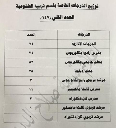 توزيع الدرجات الوظيفية لتربية الضلوعية 2019 1115