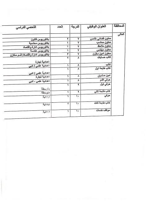 عاجل :: درجات وظيفية في وزارة العدل لكافة المحافظات والاختصاصات  1116