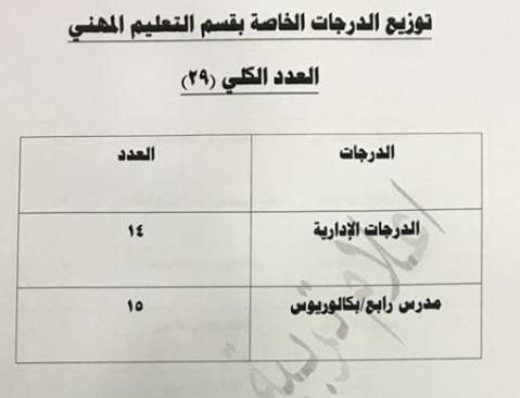 توزيع الدرجات الوظيفية لقسم التعليم المهني 2019 1116