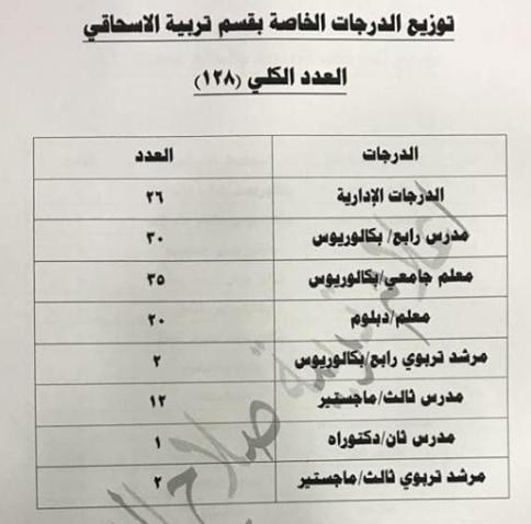 توزيع الدرجات الوظيفية لتربية الاسحاقي 2019 1117