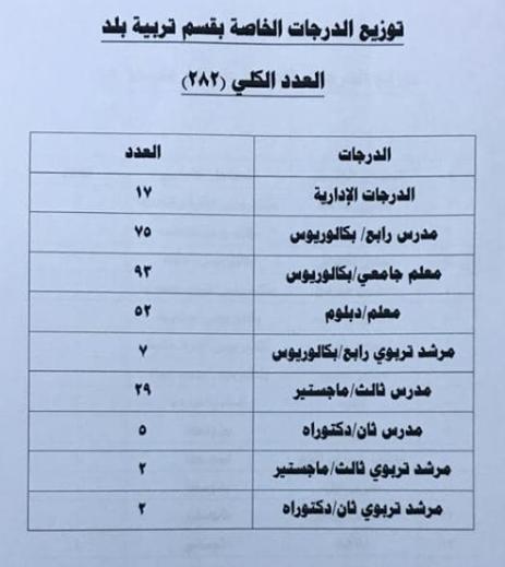 توزيع الدرجات الوظيفية لتربية بلد 2019 1119