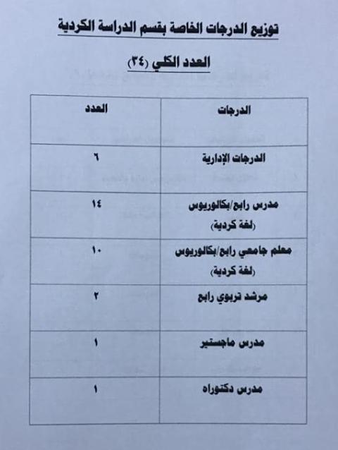 توزيع الدرجات الوظيفية لقسم الدراسة الكردية 2019 1120