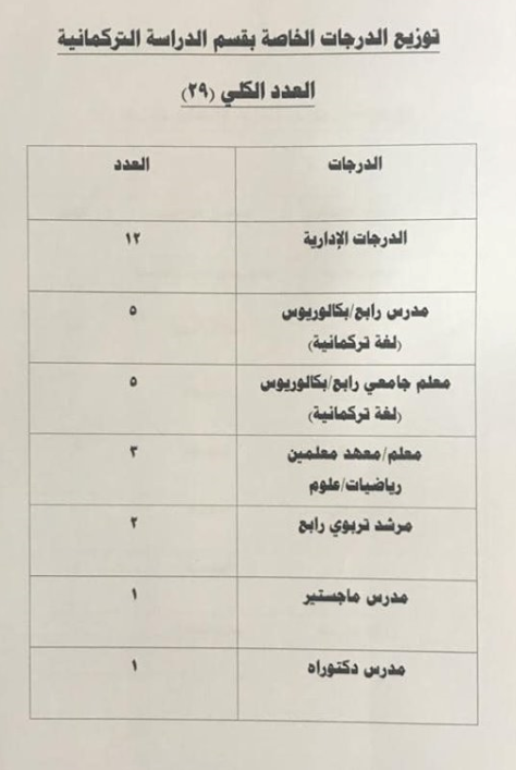 توزيع الدرجات الوظيفية لقسم الدراسة التركمانية 2019 1121