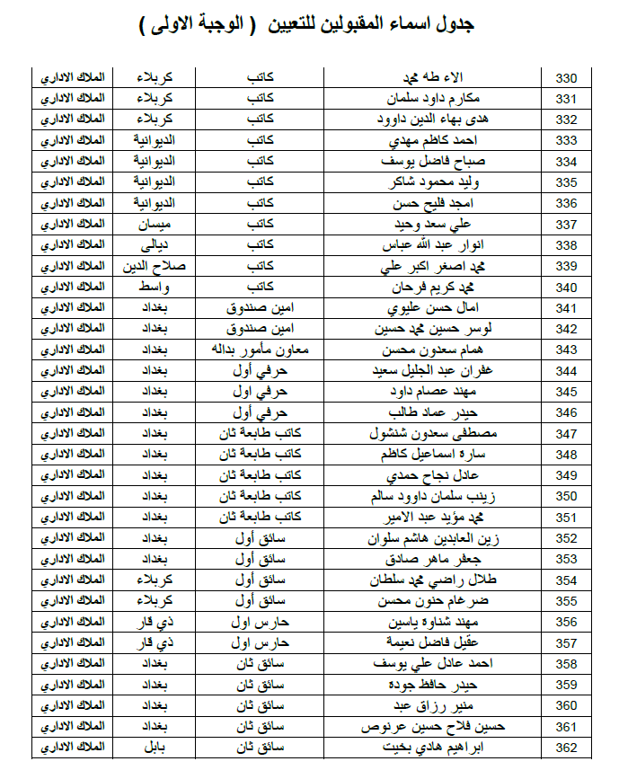 ديوان الوقف الشيعي اسماء التعيينات الملاك الاداري الوجبة الاولى 2019 1123