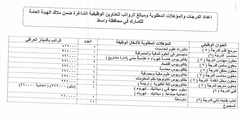 ما هي التعيينات المفتوحة حاليا في العراق الدرجات الوظيفية للكمارك 1125