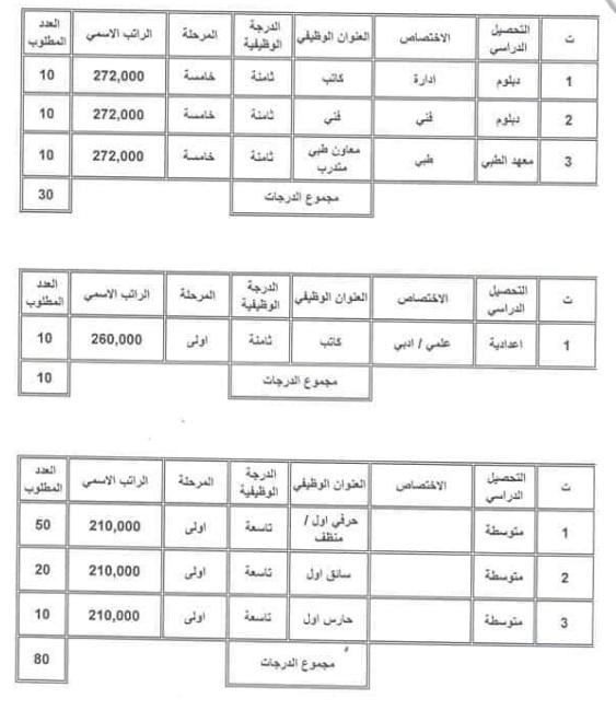 الاختصاصات العلمية والرواتب التقديم على وزارة الشباب والرياضة 2019 1127