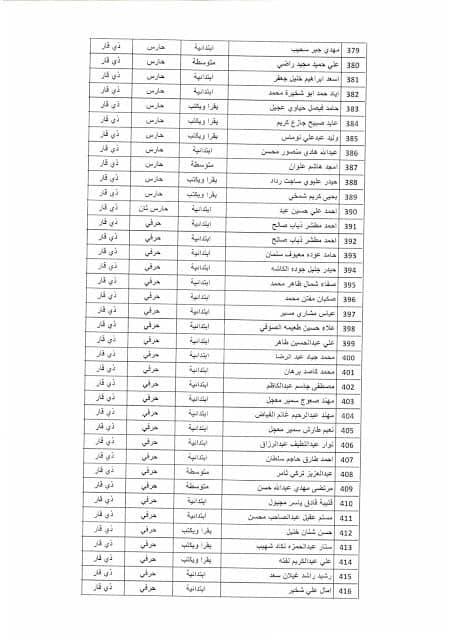 بغداد - نتائج تعيينات وزارة التخطيط موعد المقابلة 2019 1128