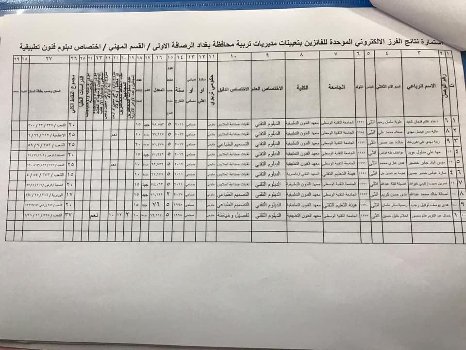 نتائج تعيينات تربية الرصافة الاولى القسم المهني الأول 2020  1131