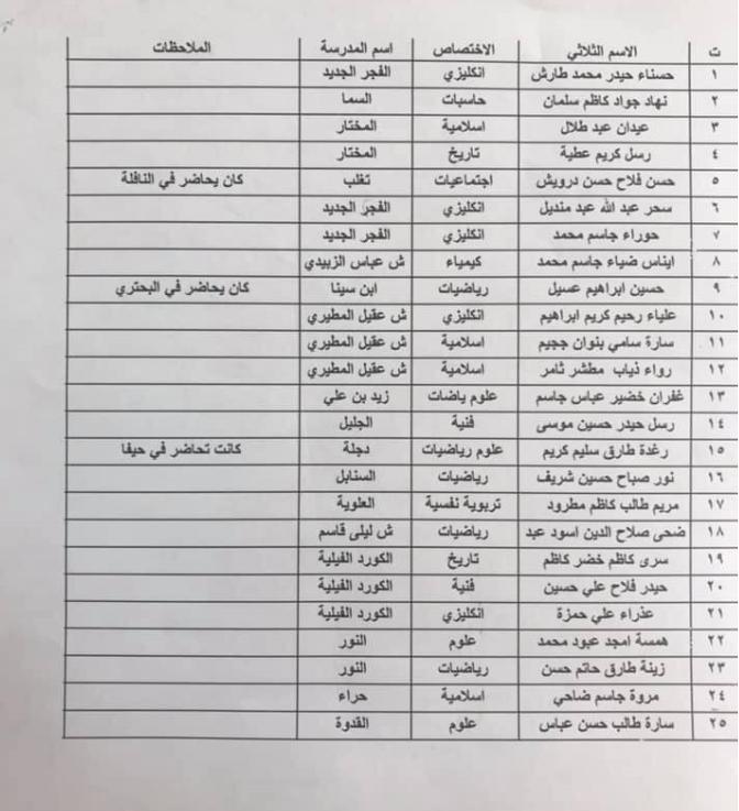اخر اخبار الرصافة الثانية اسماء الذوات المكلفين بالقاء المحاضرات 2019 1131