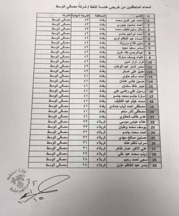 اسماء تعيينات وزارة النفط 2019 خريجي هندسة النفط بصيغة عقد 1135