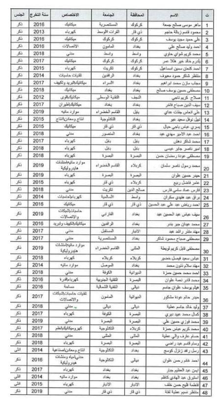 اسماء المقبولين في تعيينات وزارة الدفاع 2019 كل الوجبات 1139