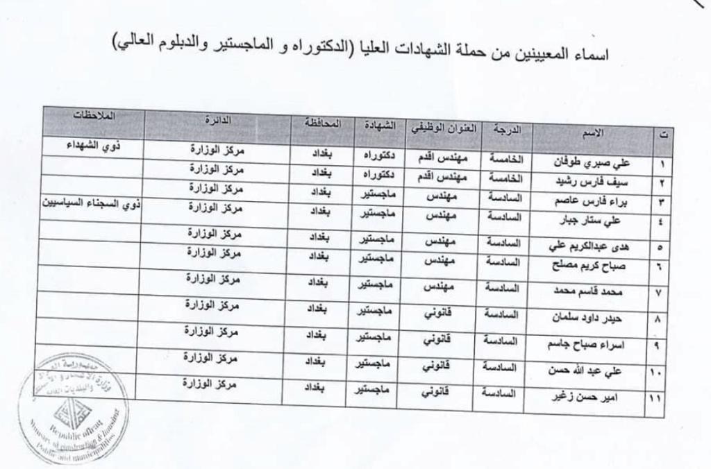 اسماء المقبولين في تعيينات وزارة الاعمار والاسكان العراقية 2020  1141
