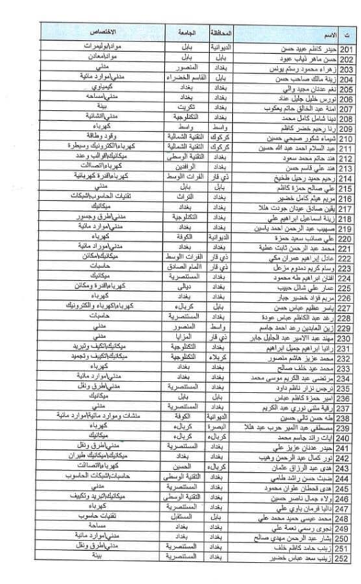 اسماء المقبولين في تعيينات وزارة الدفاع 2019 كل الوجبات 1142