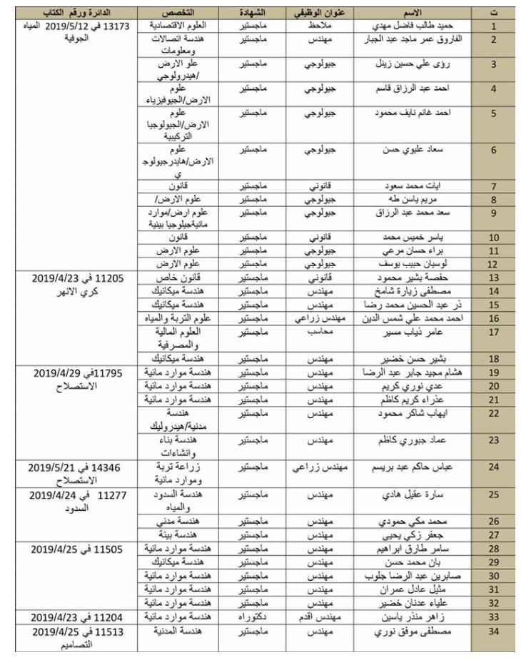 اسماء تعيينات وزارة الموارد المائية 2020  تعيينات في مركز الوزارة 1146