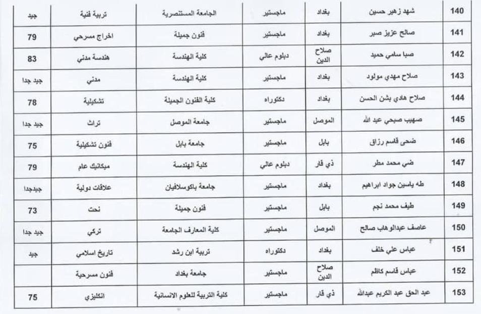 اسماء المقبولين في تعيينات وزارة الثقافة العراقية 2020  حملة الشهادات 1148