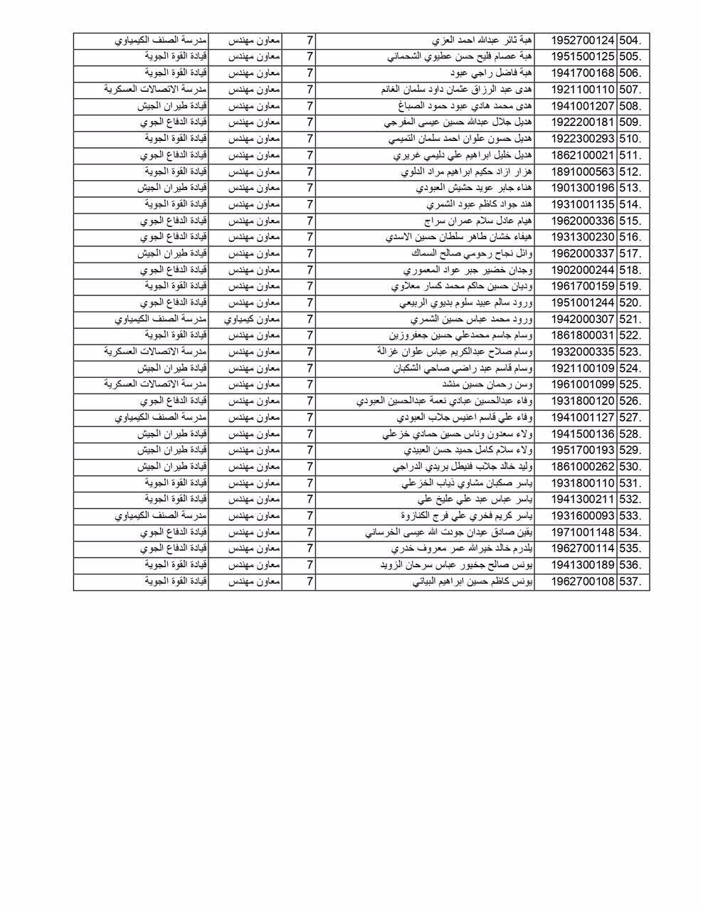 مبرووك وزارة الدفاع تعلن عن أسماء (الوجبة الثانية) من الموظفين المعينين  1149