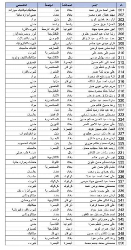 اسماء المقبولين في تعيينات وزارة الدفاع 2019 كل الوجبات 1149