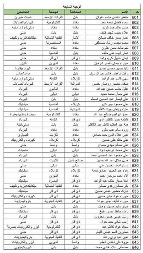 اسماء المقبولين في تعيينات وزارة الدفاع 2019 كل الوجبات 1155