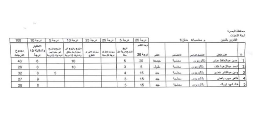 اسماء تعيينات مديرية العمل والشؤون الاجتماعية 2020 لمحافظة البصرة 1158