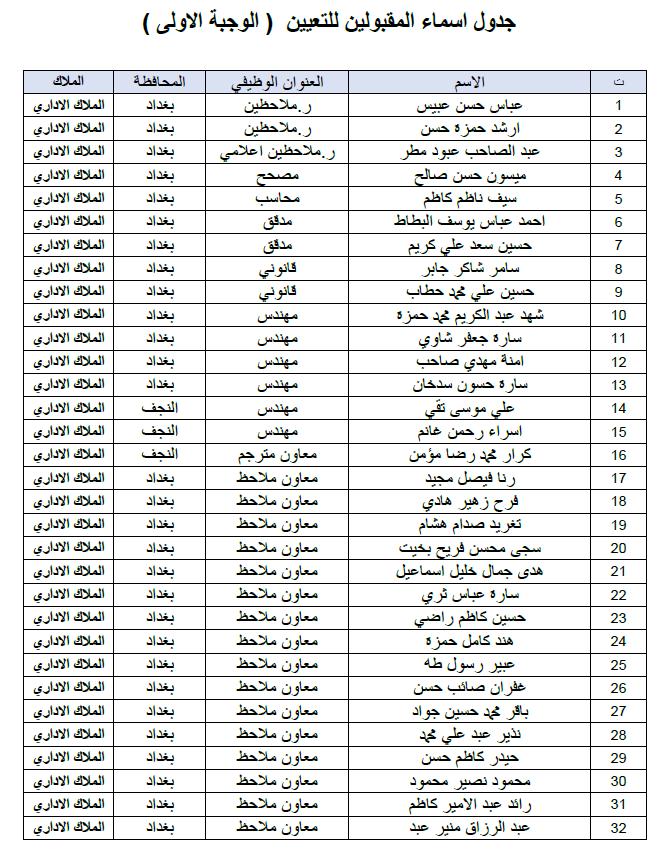 ديوان الوقف الشيعي اسماء التعيينات الملاك الاداري الوجبة الاولى 2019 119