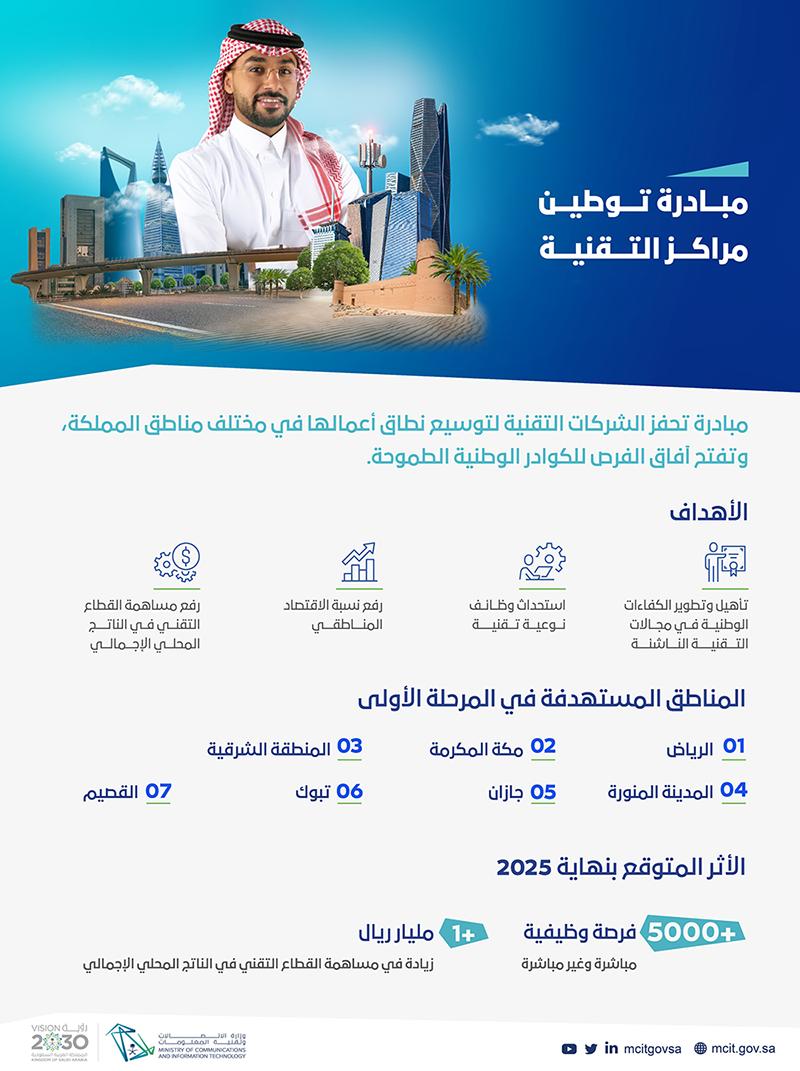 وزارة الاتصالات تعلن مبادرة توطين مراكز التقنية لتوفير أكثر من 5000 وظيفة للنساء والرجال 1198210