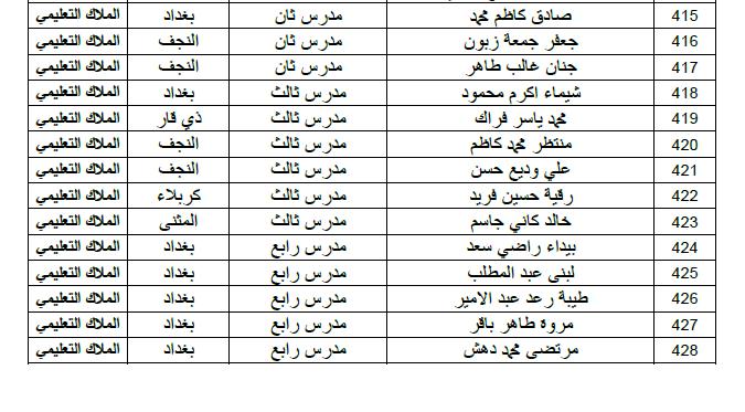 ديوان الوقف الشيعي اسماء التعيينات الملاك التعليمي الوجبة الاولى 2019 120