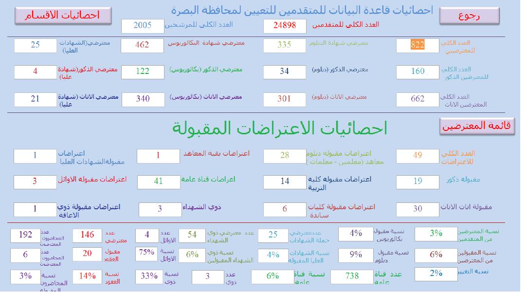 احصائيات الاعتراضات المقبولة التقديم على تربية البصرة 2019 121