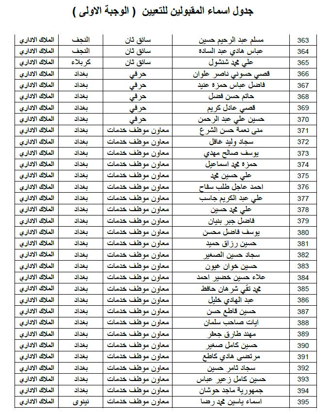 ديوان الوقف الشيعي اسماء التعيينات الملاك الاداري الوجبة الاولى 2019 1211