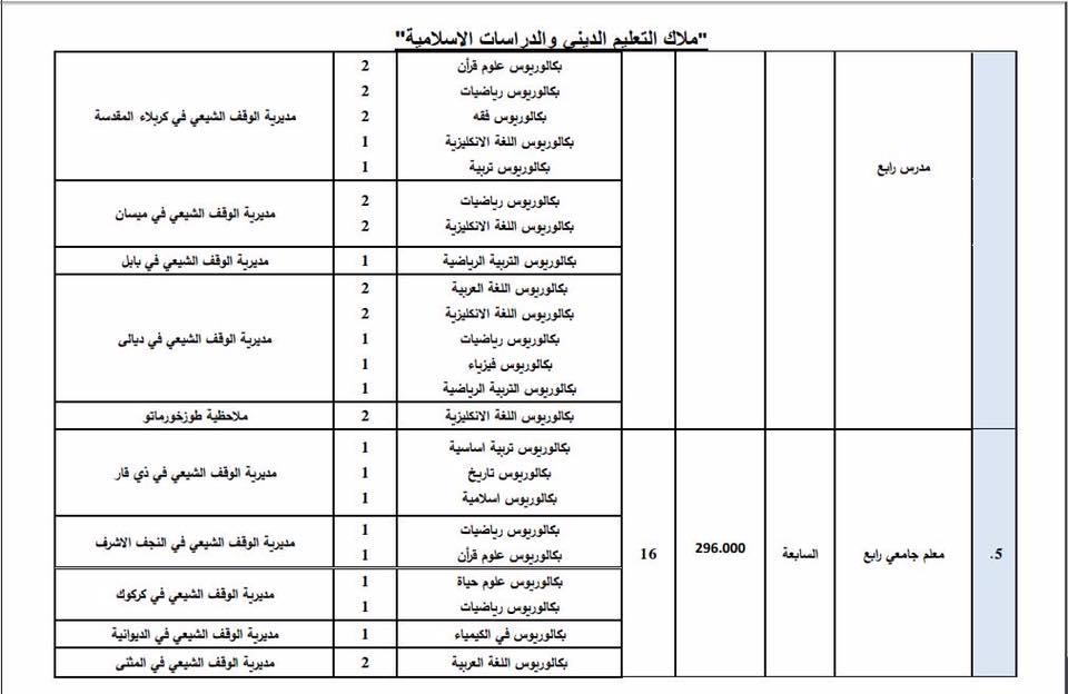 عاجل : ديوان الوقف الشيعي يعلن فتح باب التعيين لأشغال الوظائف الشاغرة 1212