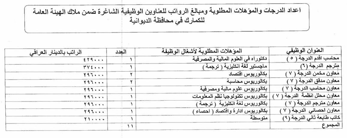 ما هي التعيينات المفتوحة حاليا في العراق الدرجات الوظيفية للكمارك 1213