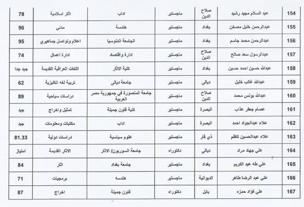 اسماء المقبولين في تعيينات وزارة الثقافة العراقية 2020  حملة الشهادات 1215