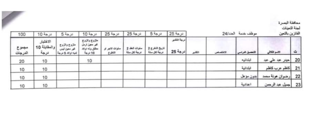 اسماء تعيينات مديرية العمل والشؤون الاجتماعية 2020 لمحافظة البصرة 1218