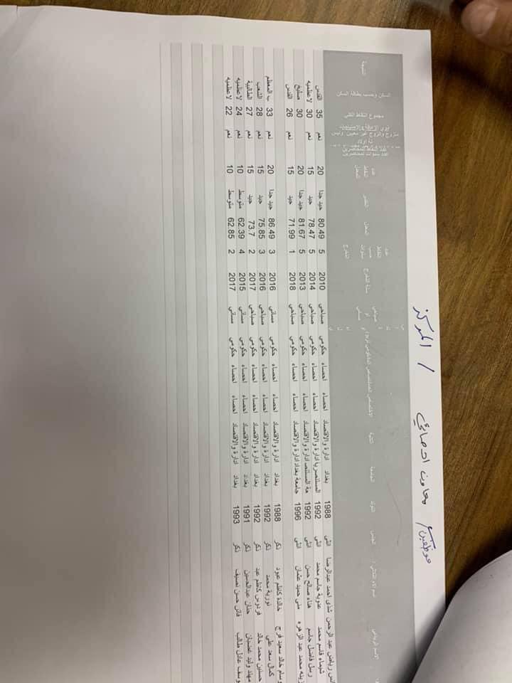 نتائج تعيينات التربية في مركز الرصافة الاولى الوجبة الاولى 2019 1219