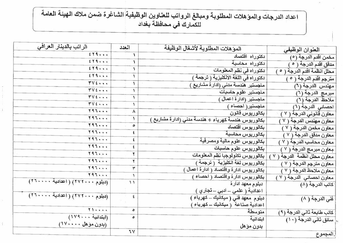 ما هي التعيينات المفتوحة حاليا في العراق الدرجات الوظيفية للكمارك 122